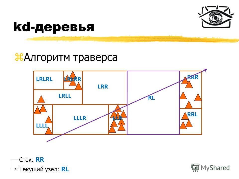 kd-деревья zАлгоритм траверса RL RRR RRL LRR LLR LLLL LLLR LRLL LRLRLLRLRR Стек: RR Текущий узел: RL