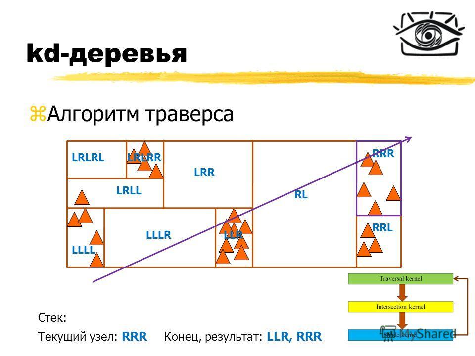 kd-деревья zАлгоритм траверса RL RRR RRL LRR LLR LLLL LLLR LRLL LRLRLLRLRR Стек: Текущий узел: RRRКонец, результат: LLR, RRR