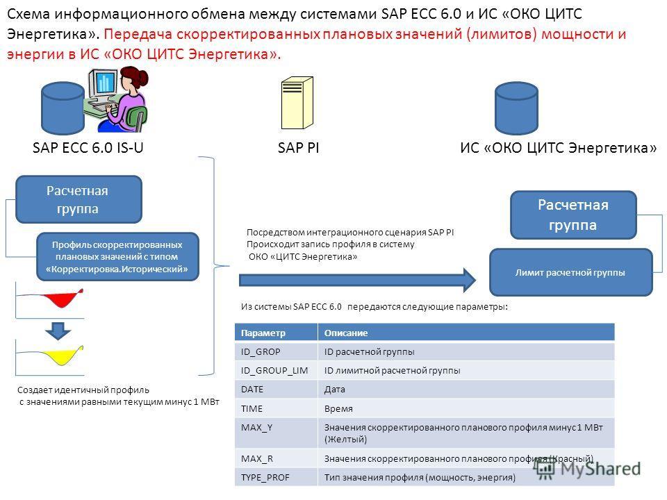 SAP ECC 6.0 IS-UИС «ОКО ЦИТС Энергетика»SAP PI Схема информационного обмена между системами SAP ECC 6.0 и ИС «ОКО ЦИТС Энергетика». Передача скорректированных плановых значений (лимитов) мощности и энергии в ИС «ОКО ЦИТС Энергетика». Профиль скоррект