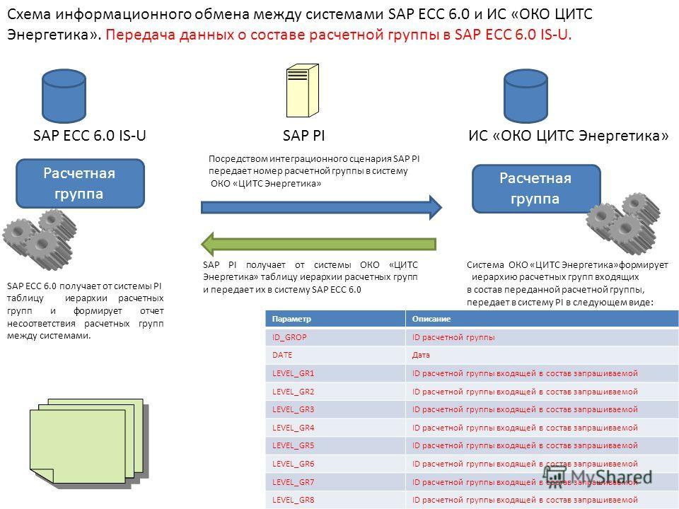 SAP ECC 6.0 IS-UИС «ОКО ЦИТС Энергетика»SAP PI Схема информационного обмена между системами SAP ECC 6.0 и ИС «ОКО ЦИТС Энергетика». Передача данных о составе расчетной группы в SAP ECC 6.0 IS-U. Расчетная группа Посредством интеграционного сценария S