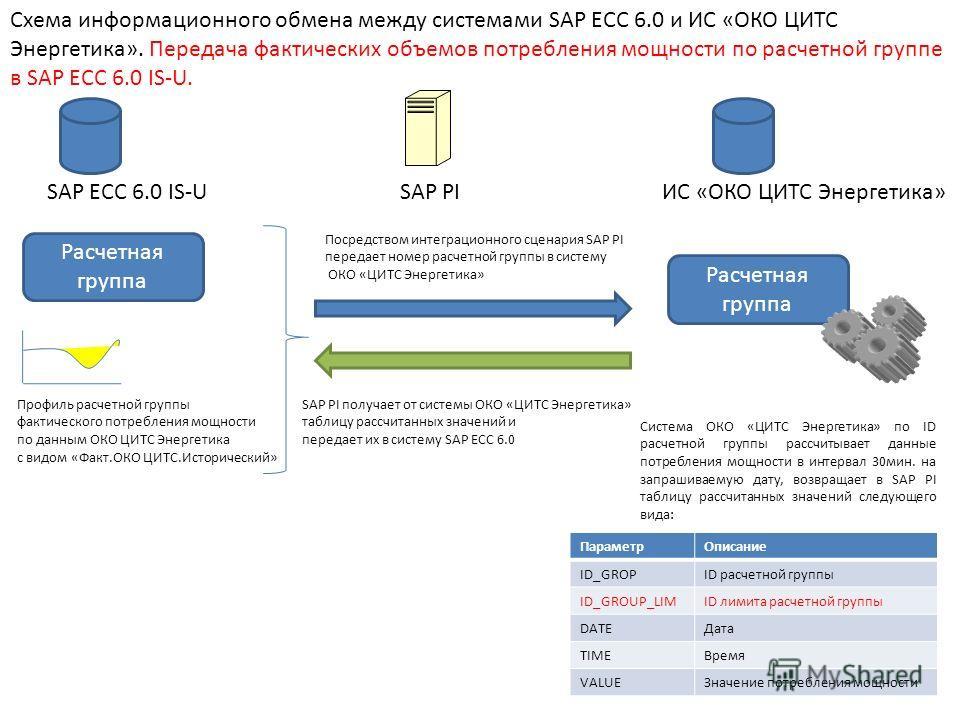 SAP ECC 6.0 IS-UИС «ОКО ЦИТС Энергетика»SAP PI Схема информационного обмена между системами SAP ECC 6.0 и ИС «ОКО ЦИТС Энергетика». Передача фактических объемов потребления мощности по расчетной группе в SAP ECC 6.0 IS-U. Расчетная группа Посредством