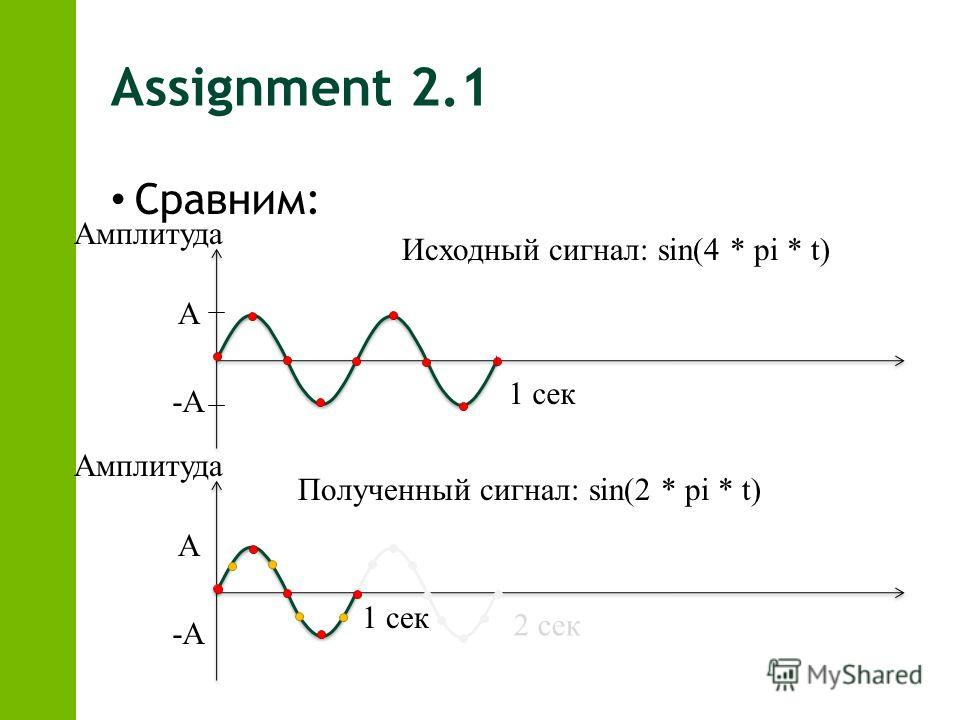 Assignment 2.1 Сравним: А -А Амплитуда А -А 1 сек Амплитуда Исходный сигнал: sin(4 * pi * t) Полученный сигнал: sin(2 * pi * t) 2 сек 1 сек