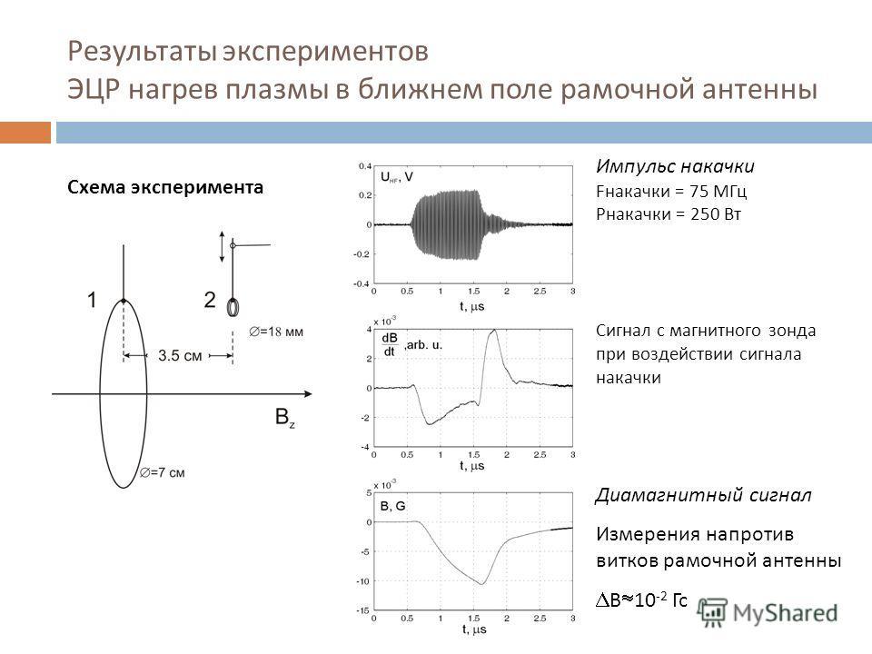 Результаты экспериментов ЭЦР нагрев плазмы в ближнем поле рамочной антенны Схема эксперимента Импульс накачки Fнакачки = 75 МГц Pнакачки = 250 Вт Сигнал с магнитного зонда при воздействии сигнала накачки Диамагнитный сигнал Измерения напротив витков