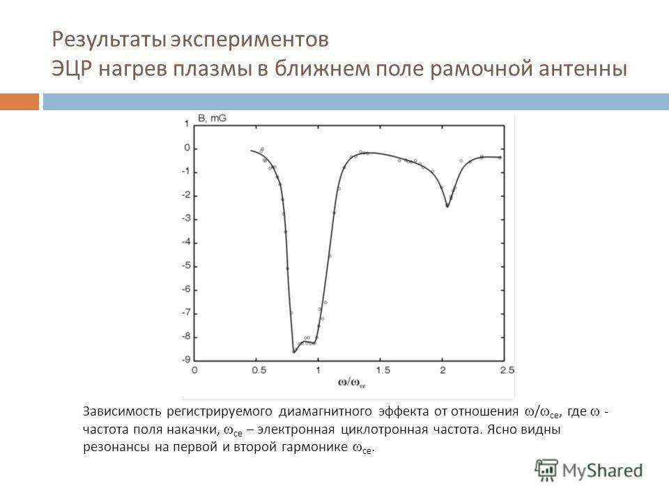 Результаты экспериментов ЭЦР нагрев плазмы в ближнем поле рамочной антенны Зависимость регистрируемого диамагнитного эффекта от отношения / ce, где - частота поля накачки, ce – электронная циклотронная частота. Ясно видны резонансы на первой и второй