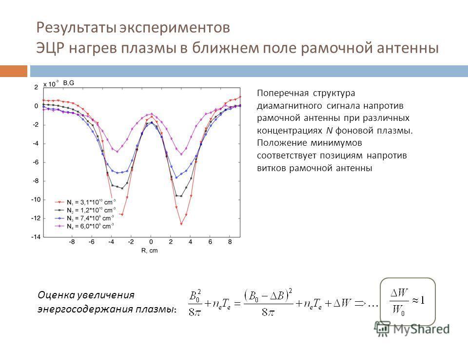 Результаты экспериментов ЭЦР нагрев плазмы в ближнем поле рамочной антенны Поперечная структура диамагнитного сигнала напротив рамочной антенны при различных концентрациях N фоновой плазмы. Положение минимумов соответствует позициям напротив витков р
