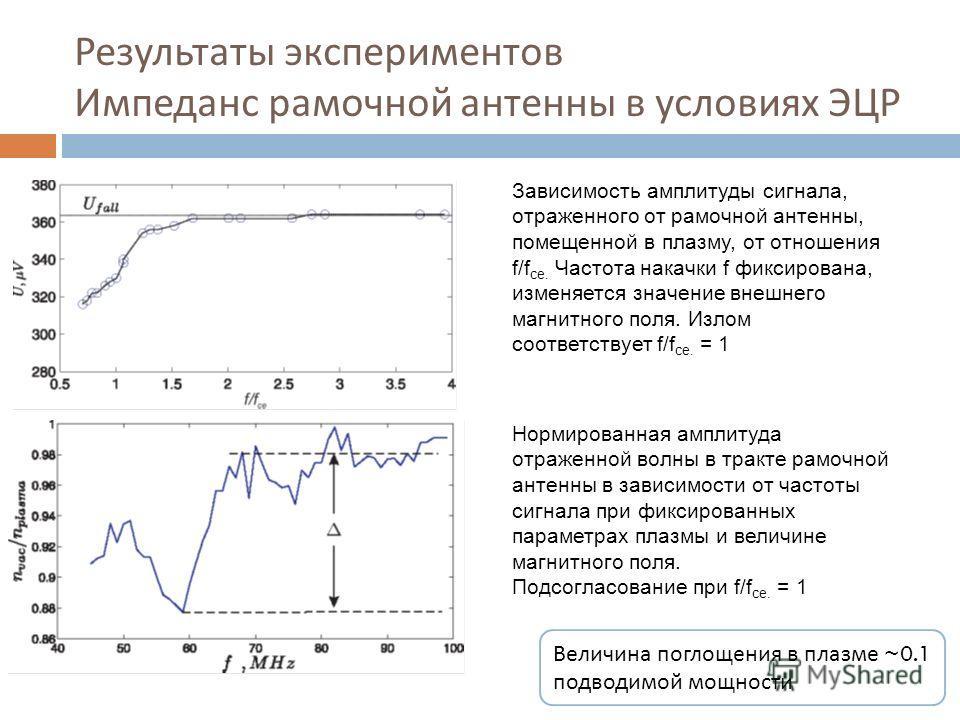 Результаты экспериментов Импеданс рамочной антенны в условиях ЭЦР Зависимость амплитуды сигнала, отраженного от рамочной антенны, помещенной в плазму, от отношения f/f ce. Частота накачки f фиксирована, изменяется значение внешнего магнитного поля. И