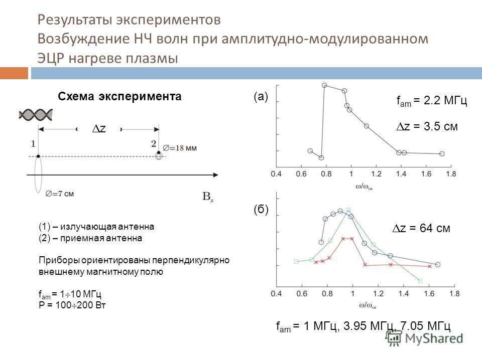 Результаты экспериментов Возбуждение НЧ волн при амплитудно - модулированном ЭЦР нагреве плазмы Схема эксперимента (1) – излучающая антенна (2) – приемная антенна Приборы ориентированы перпендикулярно внешнему магнитному полю f am = 1 10 МГц P = 100