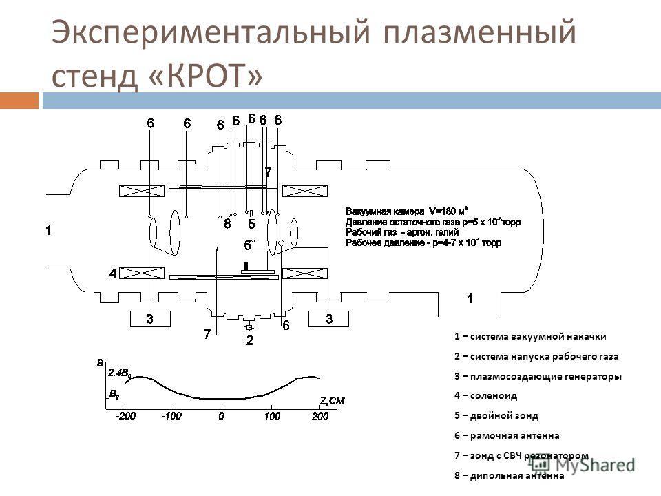 Экспериментальный плазменный стенд « КРОТ » 1 – система вакуумной накачки 2 – система напуска рабочего газа 3 – плазмосоздающие генераторы 4 – соленоид 5 – двойной зонд 6 – рамочная антенна 7 – зонд с СВЧ резонатором 8 – дипольная антенна