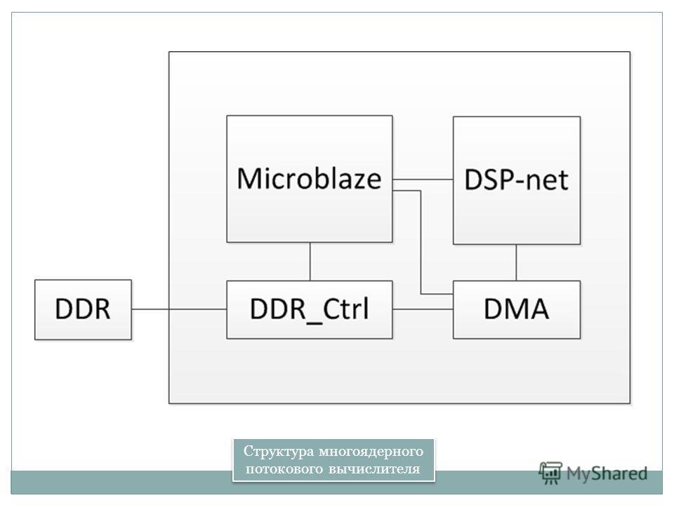 Структура многоядерного потокового вычислителя