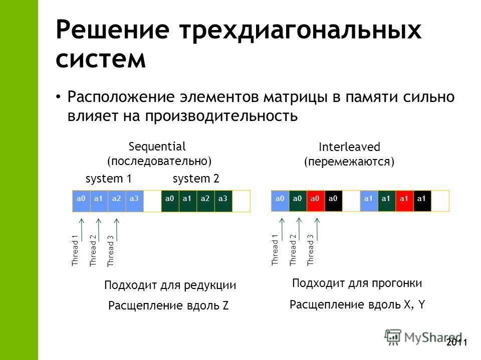 2011 Решение трехдиагональных систем Расположение элементов матрицы в памяти сильно влияет на производительность Sequential (последовательно) Interleaved (перемежаются) a0a1a2a3a0a1a2a3 a0 a1 system 1 system 2 Подходит для редукции Подходит для прого