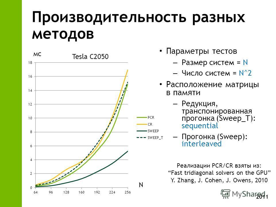 2011 Производительность разных методов Параметры тестов – Размер систем = N – Число систем = N^2 Расположение матрицы в памяти – Редукция, транспонированная прогонка (Sweep_T): sequential – Прогонка (Sweep): interleaved Tesla C2050 мс N Реализации PC