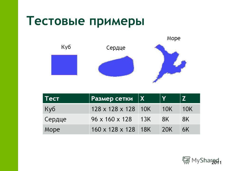 2011 Тестовые примеры ТестРазмер сеткиXYZ Куб128 x 128 x 12810K Сердце96 x 160 x 12813K8K Море160 x 128 x 12818K20K6K Куб Сердце Море