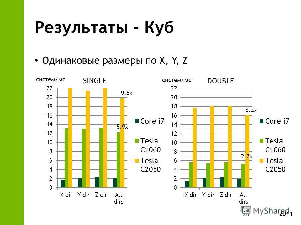 2011 Результаты – Куб Одинаковые размеры по X, Y, Z SINGLE DOUBLE систем/мс 5.9x 9.5x 2.7x 8.2x