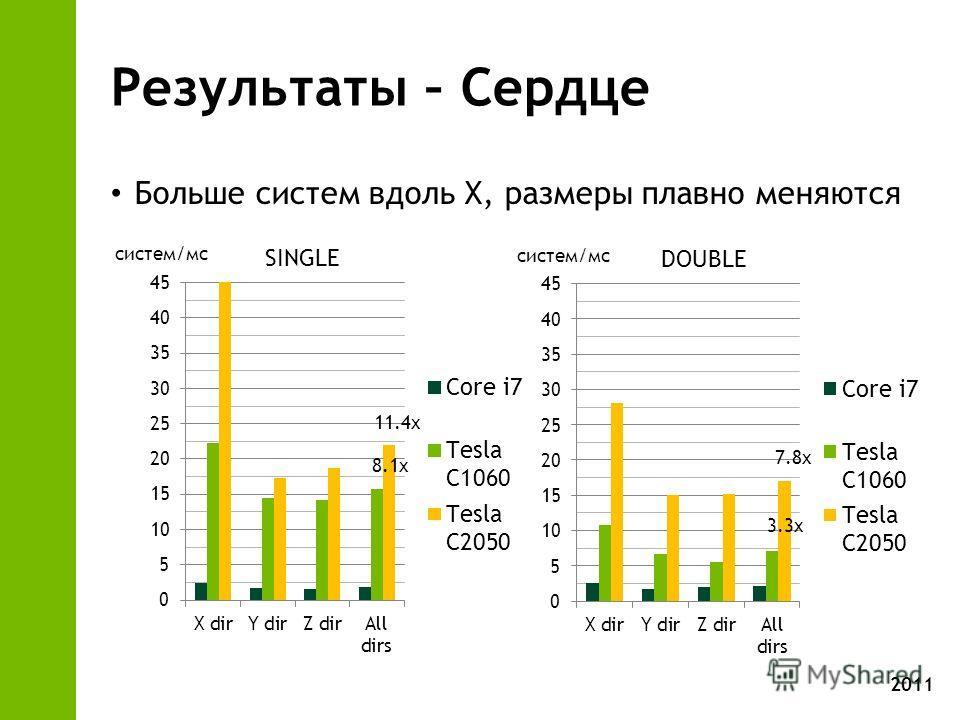 2011 Результаты – Сердце Больше систем вдоль X, размеры плавно меняются SINGLE DOUBLE систем/мс 8.1x 11.4x 3.3x 7.8x
