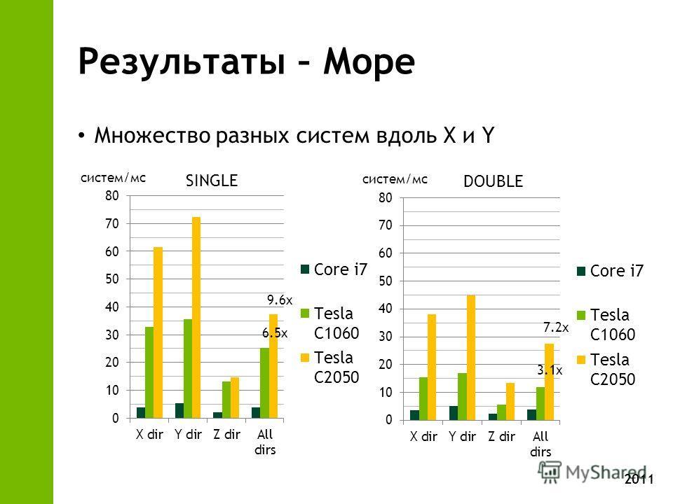 2011 Результаты – Море Множество разных систем вдоль X и Y SINGLE DOUBLE систем/мс 6.5x 9.6x 3.1x 7.2x