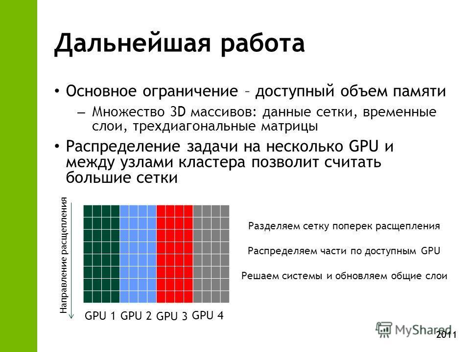 2011 Дальнейшая работа Основное ограничение – доступный объем памяти – Множество 3D массивов: данные сетки, временные слои, трехдиагональные матрицы Распределение задачи на несколько GPU и между узлами кластера позволит считать большие сетки Разделяе