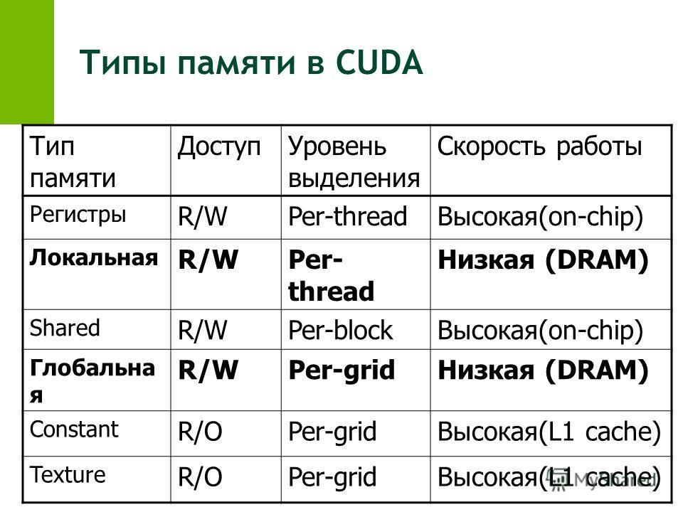 Типы памяти в CUDA Тип памяти ДоступУровень выделения Скорость работы Регистры R/WPer-threadВысокая(on-chip) Локальная R/WPer- thread Низкая (DRAM) Shared R/WPer-blockВысокая(on-chip) Глобальна я R/WPer-gridНизкая (DRAM) Constant R/OPer-gridВысокая(L