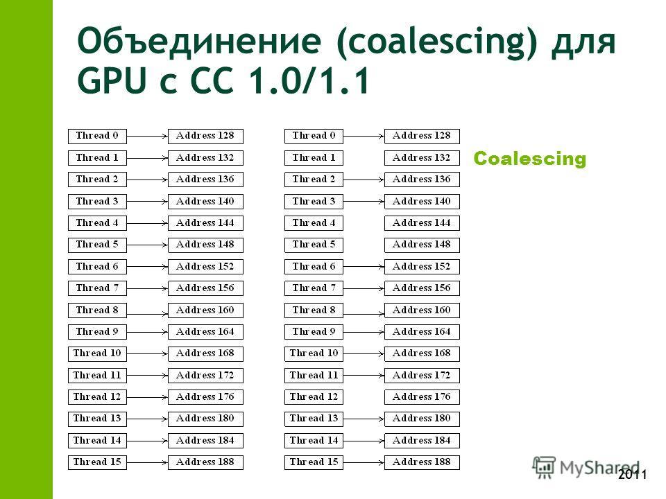 2011 Объединение (coalescing) для GPU с CC 1.0/1.1 Coalescing