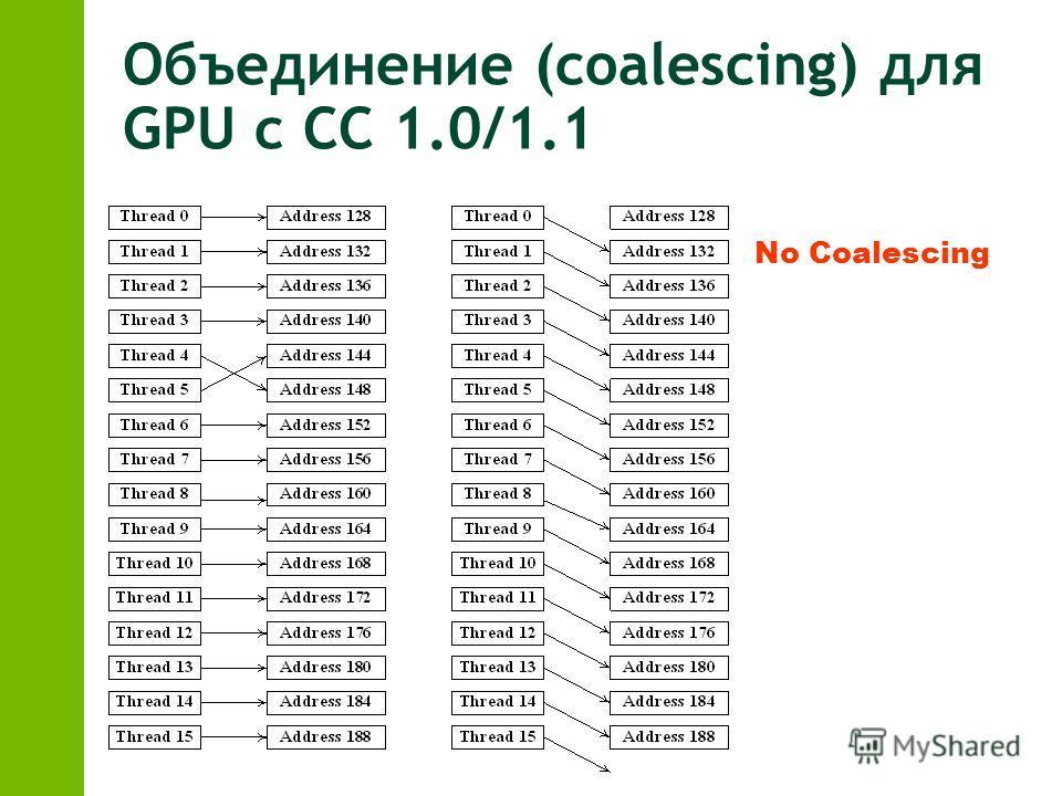 Объединение (coalescing) для GPU с CC 1.0/1.1 No Coalescing