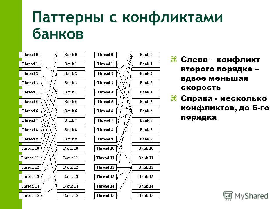 Паттерны с конфликтами банков zСлева – конфликт второго порядка – вдвое меньшая скорость zСправа - несколько конфликтов, до 6-го порядка