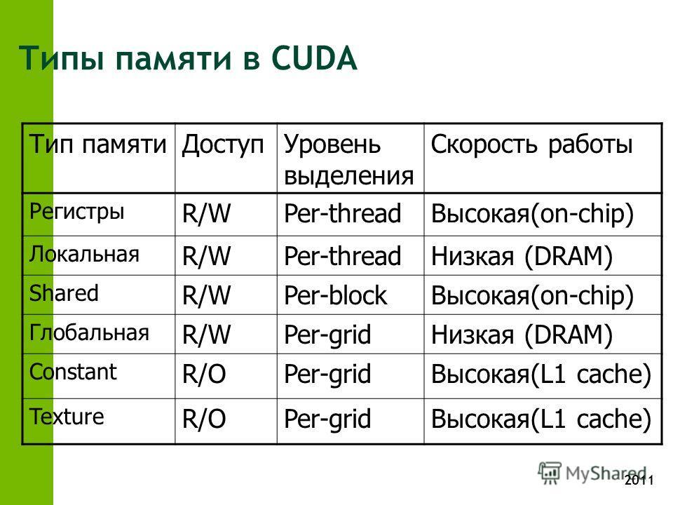 2011 Типы памяти в CUDA Тип памятиДоступУровень выделения Скорость работы Регистры R/WPer-threadВысокая(on-chip) Локальная R/WPer-threadНизкая (DRAM) Shared R/WPer-blockВысокая(on-chip) Глобальная R/WPer-gridНизкая (DRAM) Constant R/OPer-gridВысокая(