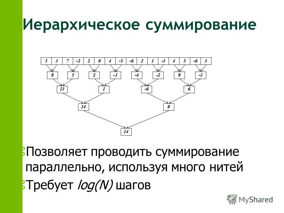 Иерархическое суммирование zПозволяет проводить суммирование параллельно, используя много нитей zТребует log(N) шагов