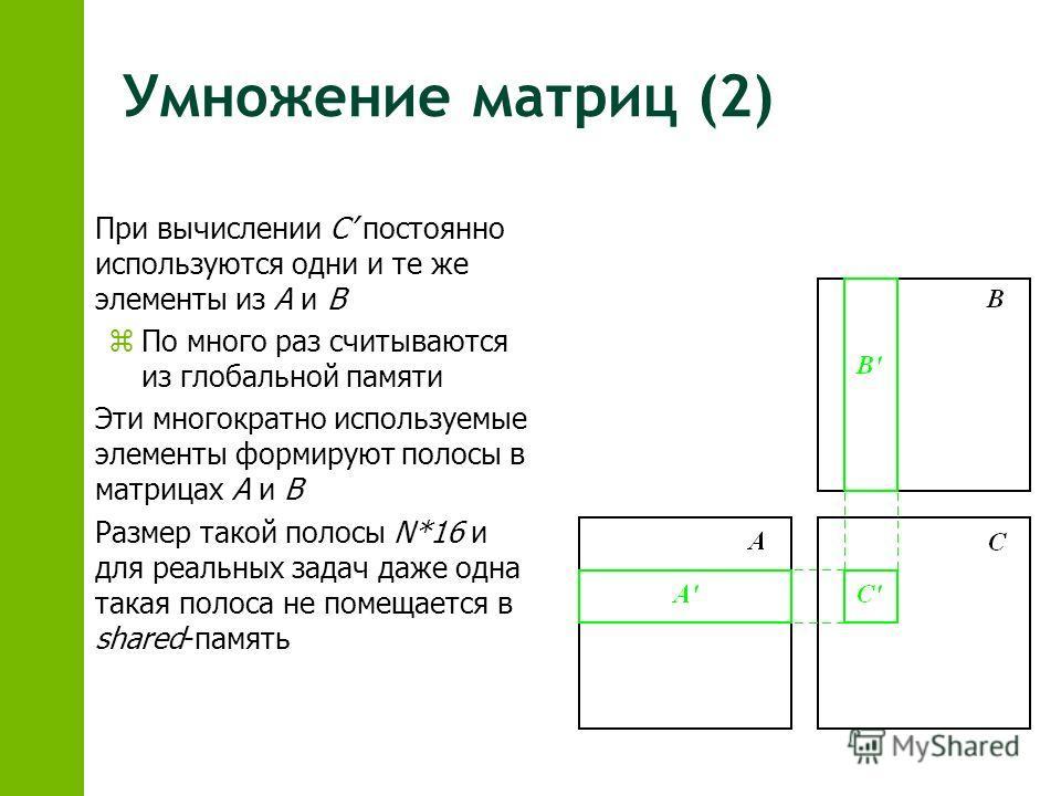 Умножение матриц (2) z При вычислении C постоянно используются одни и те же элементы из А и В z По много раз считываются из глобальной памяти z Эти многократно используемые элементы формируют полосы в матрицах А и В z Размер такой полосы N*16 и для р