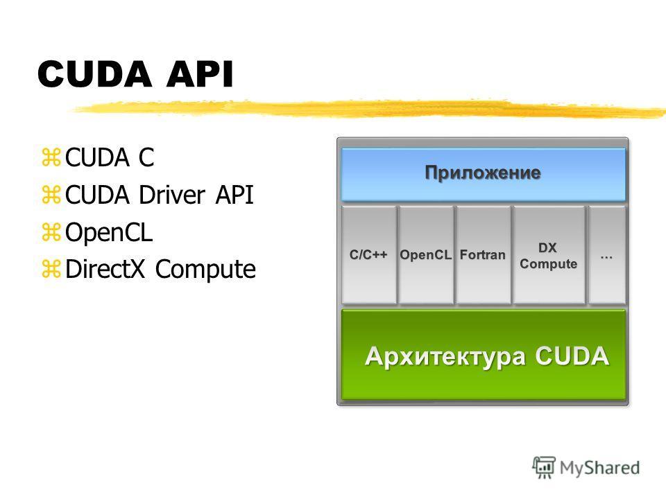 CUDA API zCUDA C zCUDA Driver API zOpenCL zDirectX Compute ATIs Compute Solution