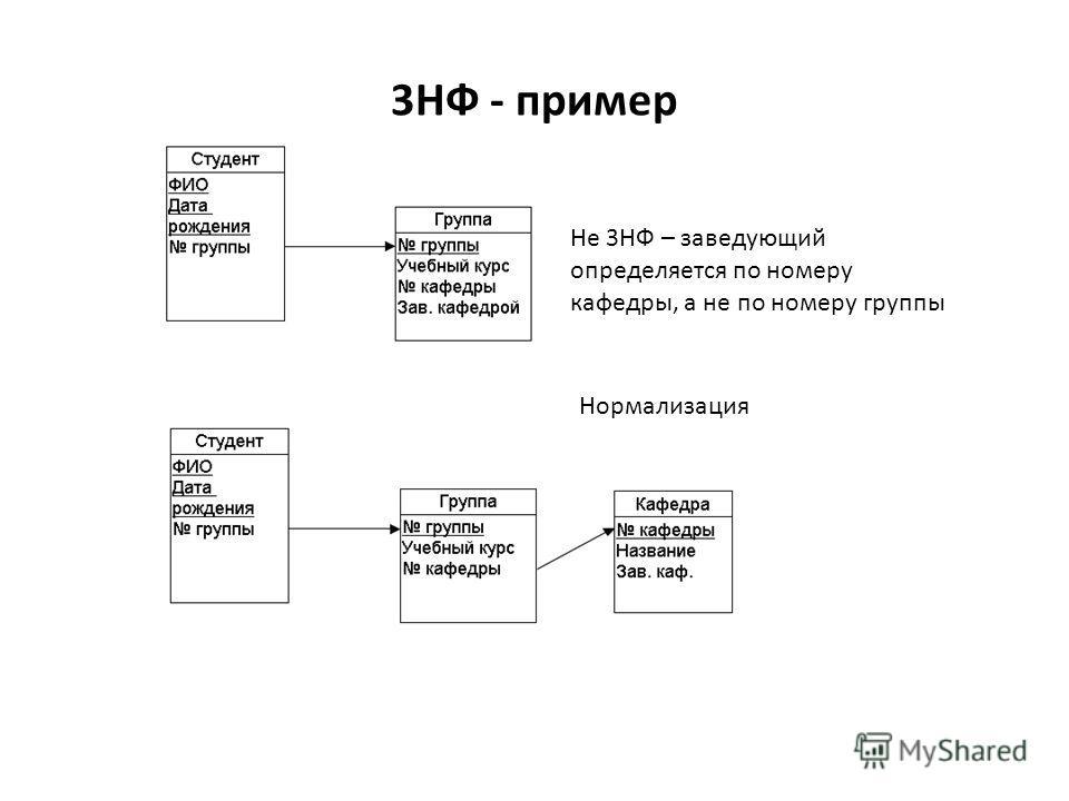 3НФ - пример Не 3НФ – заведующий определяется по номеру кафедры, а не по номеру группы Нормализация