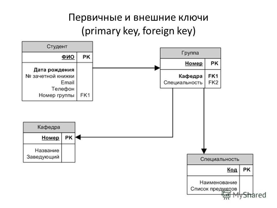 Первичные и внешние ключи (primary key, foreign key)