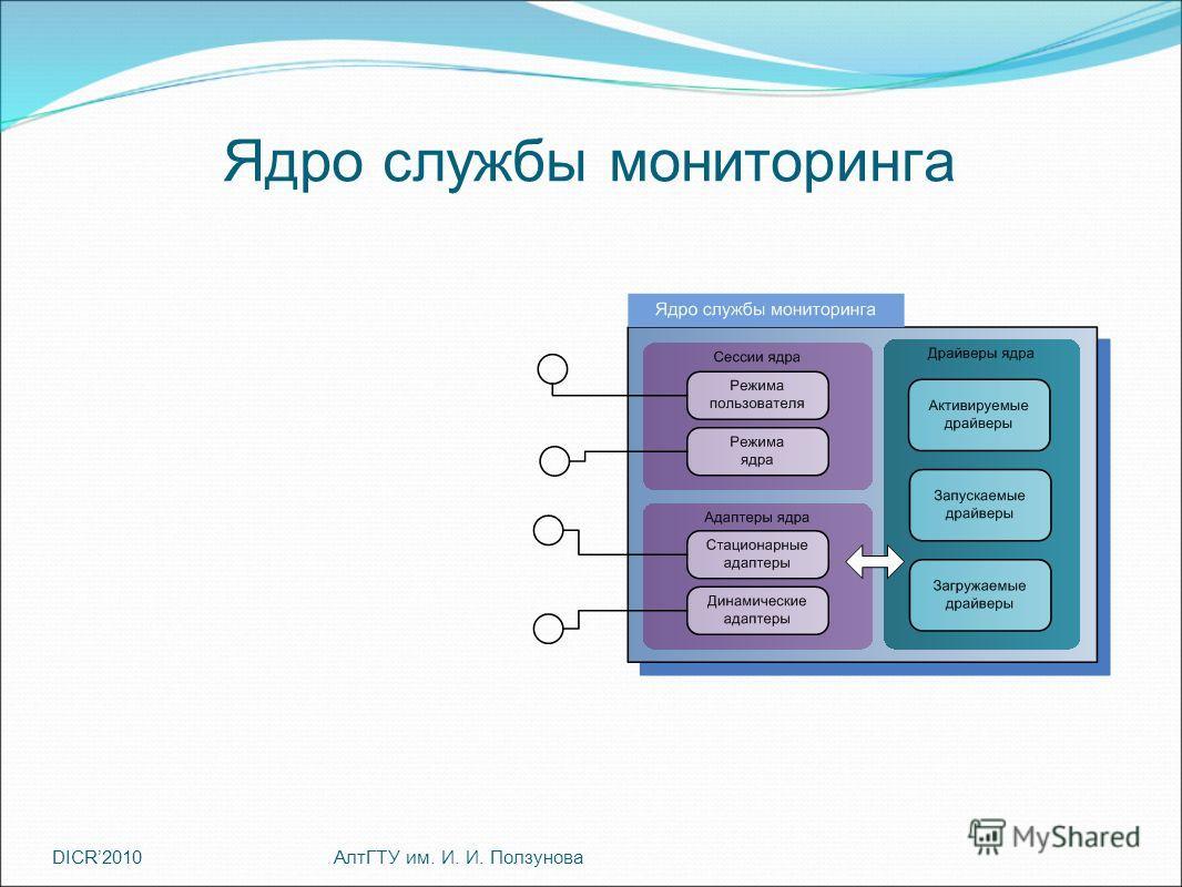 DICR2010 Ядро службы мониторинга АлтГТУ им. И. И. Ползунова