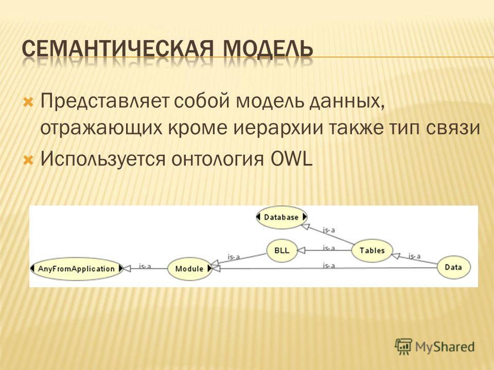 Представляет собой модель данных, отражающих кроме иерархии также тип связи Используется онтология OWL