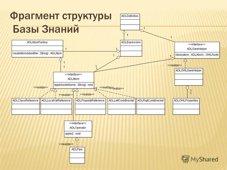 Фрагмент структуры Базы Знаний