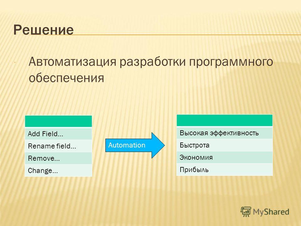 Решение Автоматизация разработки программного обеспечения Automation Add Field… Rename field… Remove… Change… Высокая эффективность Быстрота Экономия Прибыль