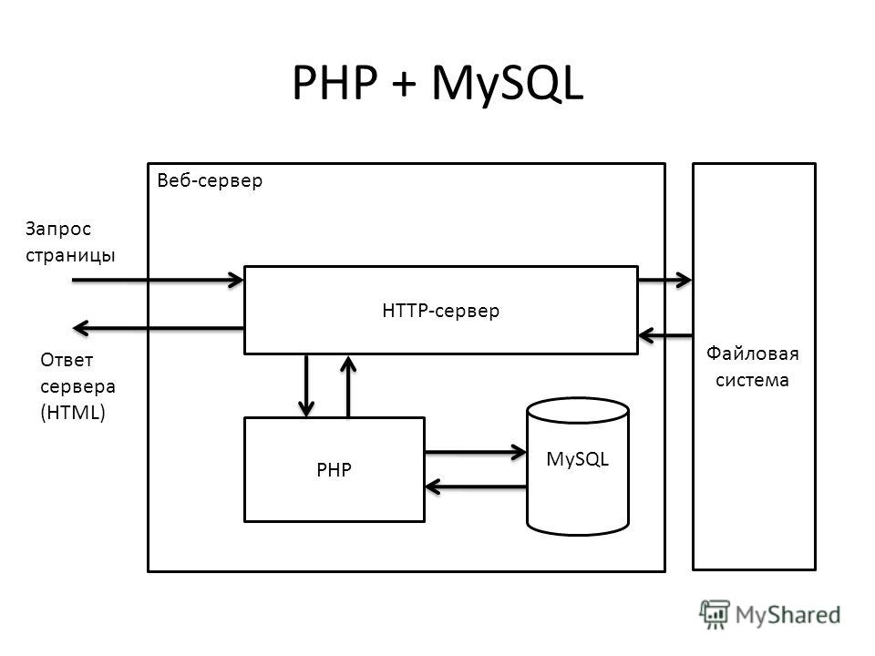 PHP + MySQL Веб-сервер PHP MySQL HTTP-сервер Файловая система Запрос страницы Ответ сервера (HTML)