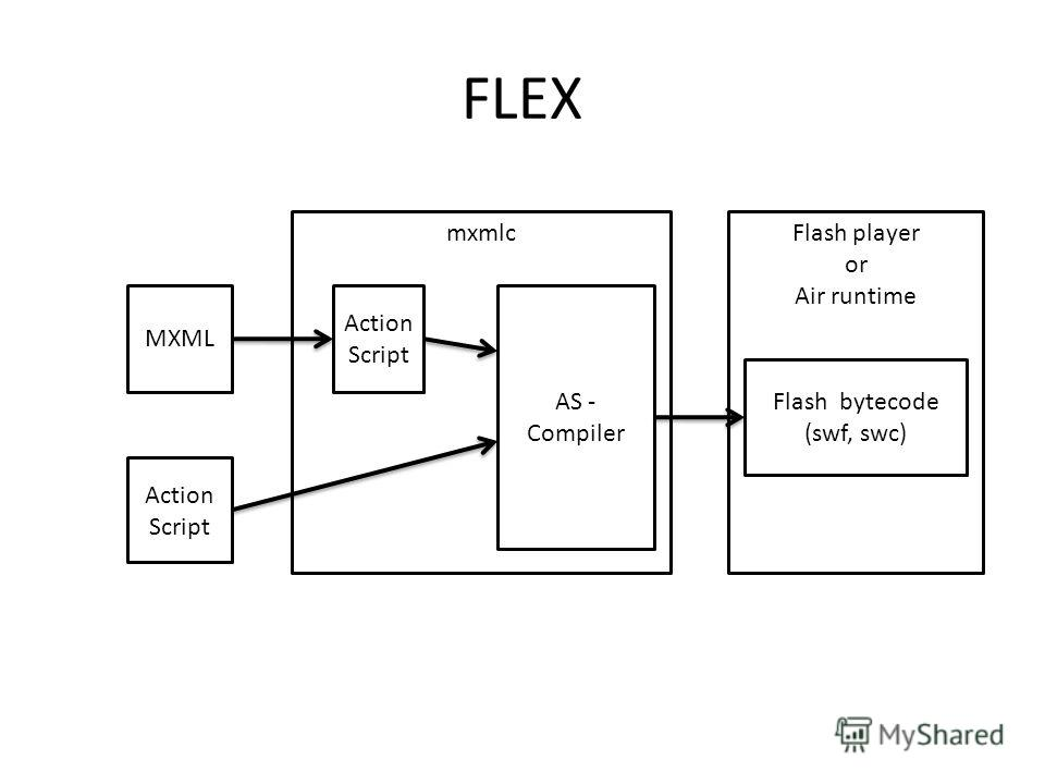 Flash player or Air runtime mxmlc FLEX MXML Action Script Flash bytecode (swf, swc) AS - Compiler
