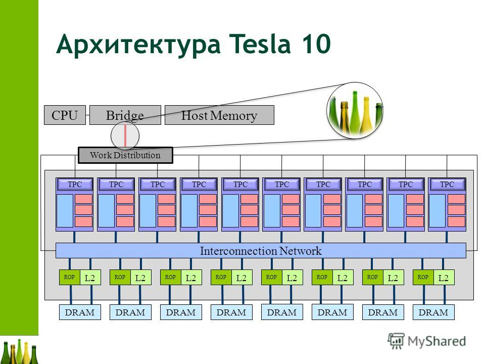 Архитектура Tesla 10 TPC Interconnection Network ROP L2 ROP L2 ROP L2 ROP L2 ROP L2 ROP L2 ROP L2 ROP L2 DRAM CPUBridgeHost Memory Work Distribution