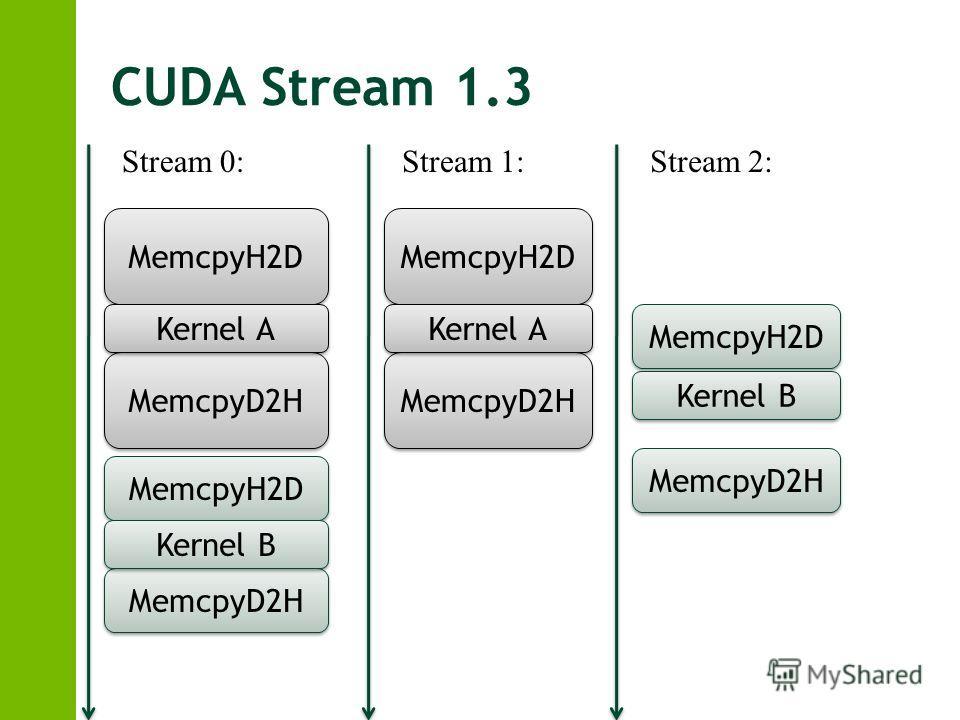 CUDA Stream 1.3 MemcpyH2D MemcpyD2H Kernel A MemcpyH2D MemcpyD2H Kernel B Stream 0: MemcpyH2D MemcpyD2H Kernel A Stream 1: MemcpyH2D MemcpyD2H Kernel B Stream 2: