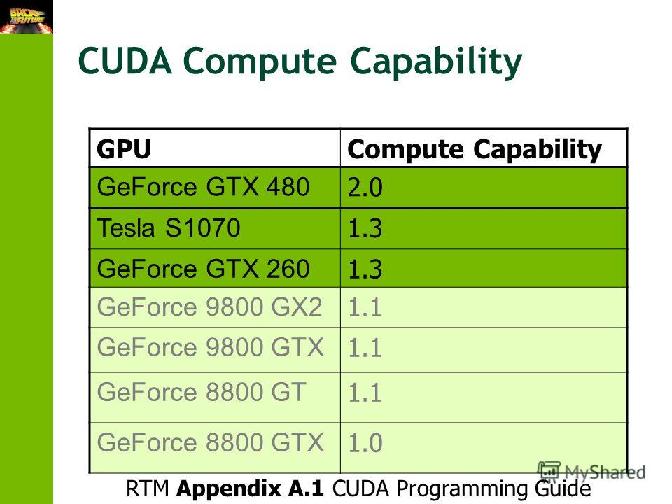 CUDA Compute Capability GPUCompute Capability GeForce GTX 480 2.0 Tesla S1070 1.3 GeForce GTX 260 1.3 GeForce 9800 GX2 1.1 GeForce 9800 GTX 1.1 GeForce 8800 GT 1.1 GeForce 8800 GTX 1.0 RTM Appendix A.1 CUDA Programming Guide