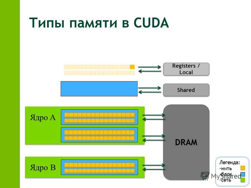 Типы памяти в CUDA Легенда: -нить -блок -сеть Легенда: -нить -блок -сеть DRAM Ядро A Ядро B Registers / Local Shared