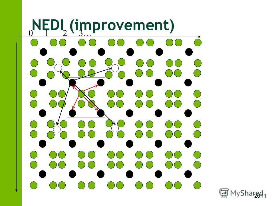 2011 NEDI (improvement) 0 1 2 3…