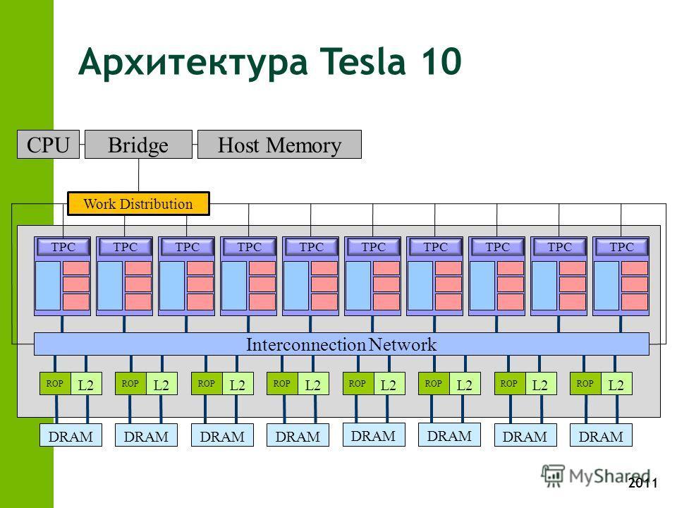 2011 Архитектура Tesla 10 TPC Interconnection Network ROP L2 ROP L2 ROP L2 ROP L2 ROP L2 ROP L2 ROP L2 ROP L2 DRAM Work Distribution CPUBridgeHost Memory