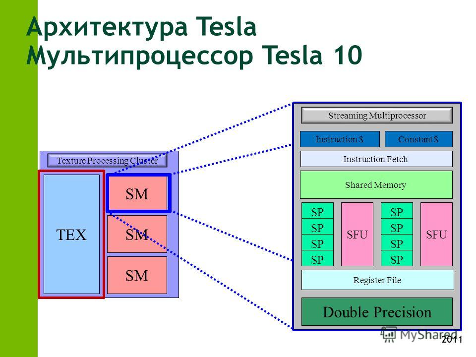 2011 TEX SM Texture Processing Cluster SM Архитектура Tesla Мультипроцессор Tesla 10 Streaming Multiprocessor Instruction $Constant $ Instruction Fetch Shared Memory SFU SP SFU SP Double Precision Register File