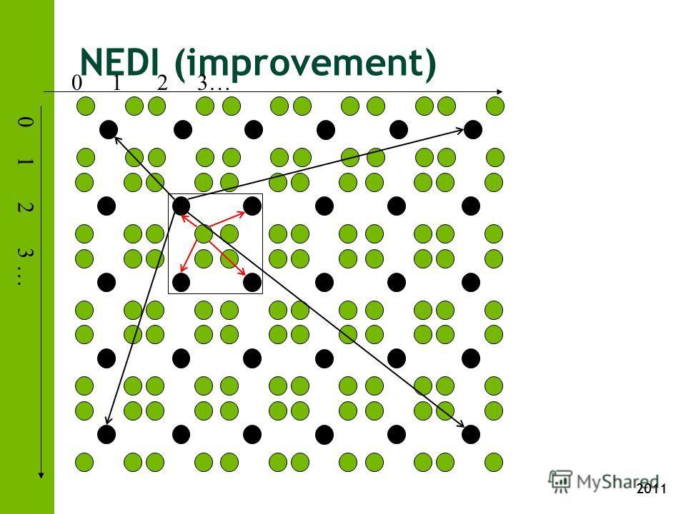 2011 NEDI (improvement) 0 1 2 3 …