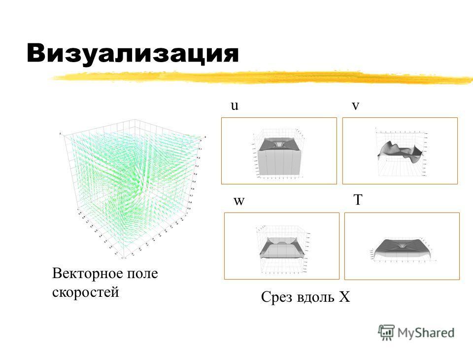 Визуализация Векторное поле скоростей uv w T Срез вдоль Х