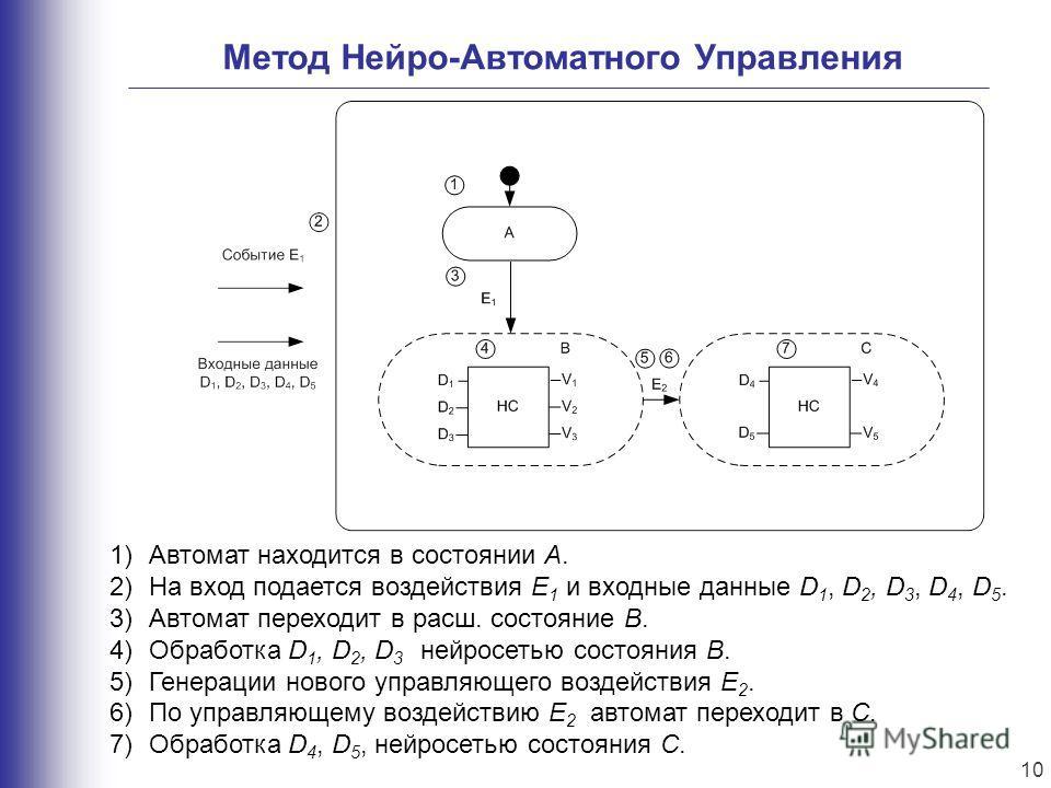 Метод Нейро-Автоматного Управления 1)Автомат находится в состоянии A. 2)На вход подается воздействия E 1 и входные данные D 1, D 2, D 3, D 4, D 5. 3)Автомат переходит в расш. состояние B. 4)Обработка D 1, D 2, D 3 нейросетью состояния B. 5)Генерации