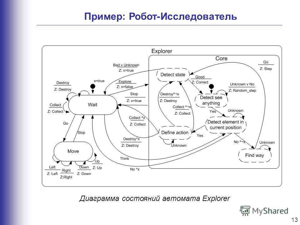 Пример: Робот-Исследователь Диаграмма состояний автомата Explorer 13