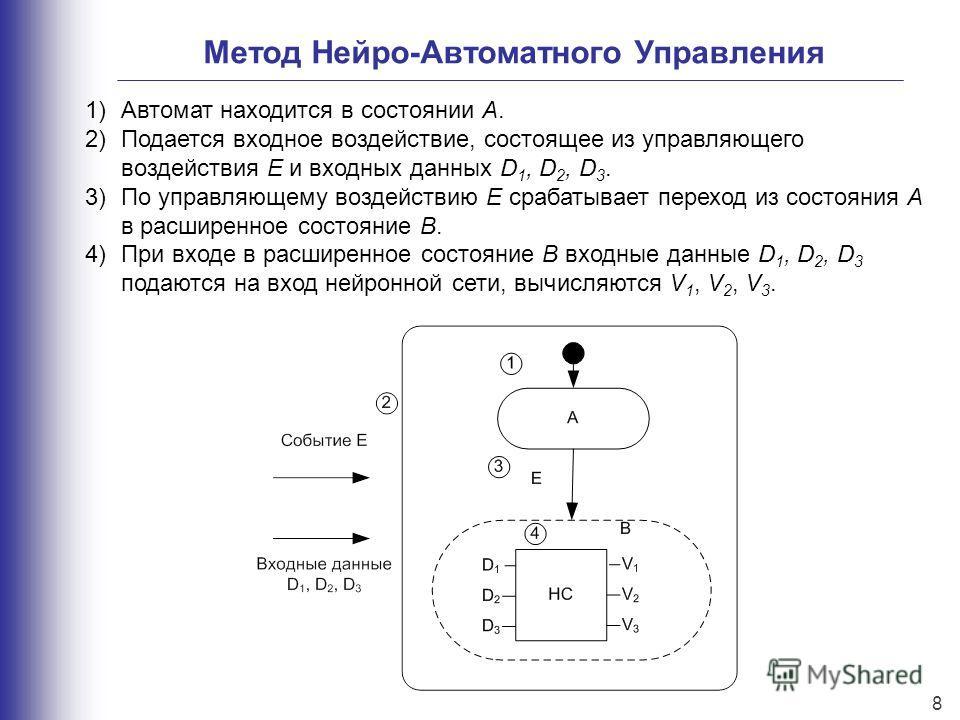 Метод Нейро-Автоматного Управления 1)Автомат находится в состоянии А. 2)Подается входное воздействие, состоящее из управляющего воздействия E и входных данных D 1, D 2, D 3. 3)По управляющему воздействию E срабатывает переход из состояния A в расшире