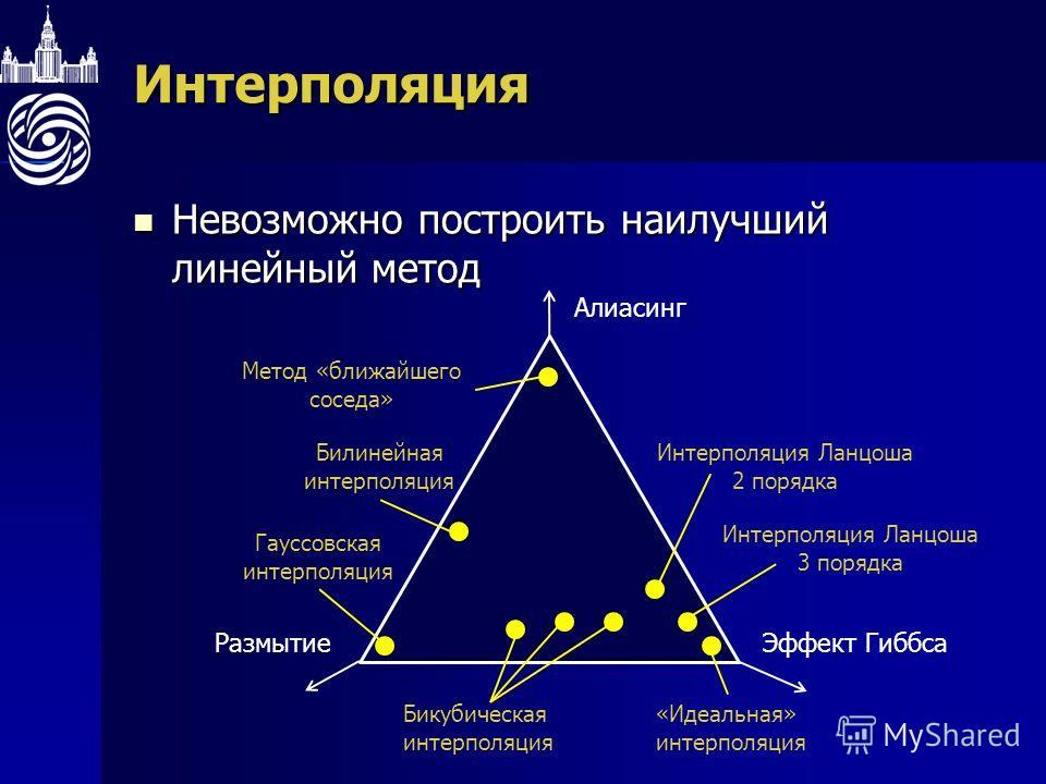 Интерполяция Невозможно построить наилучший линейный метод Невозможно построить наилучший линейный метод Эффект ГиббсаРазмытие Алиасинг Метод «ближайшего соседа» Билинейная интерполяция Бикубическая интерполяция «Идеальная» интерполяция Гауссовская и