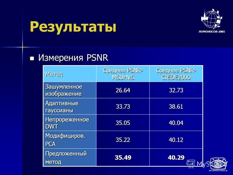 ЛОМОНОСОВ-2005 Результаты Измерения PSNR Измерения PSNR Метод Среднее PSNR- MSUHVS Среднее PSNR- CIEDE2000 Зашумленное изображение 26.6432.73 Адаптивные гауссианы 33.7338.61 Непрореженное DWT 35.0540.04 Модифициров.PCA35.2240.12 Предложенныйметод35.4